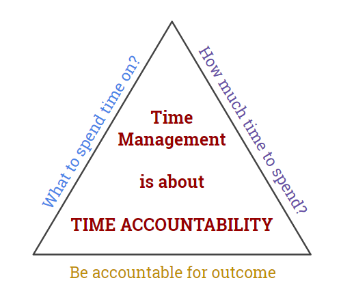 Is Time Management Really About Managing Time?