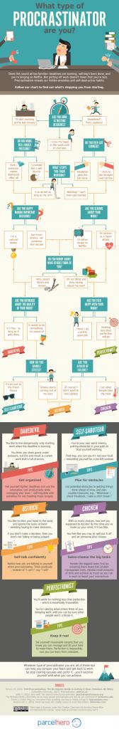 What type of procrastinator are you