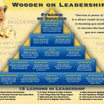Pyramid of Success by John Wooden – Give It a Go