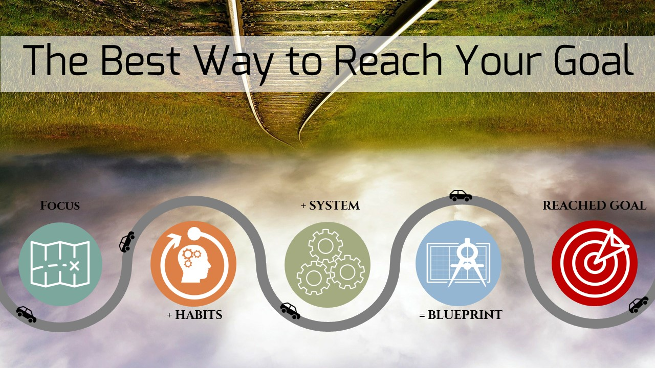 system to reaching your goals