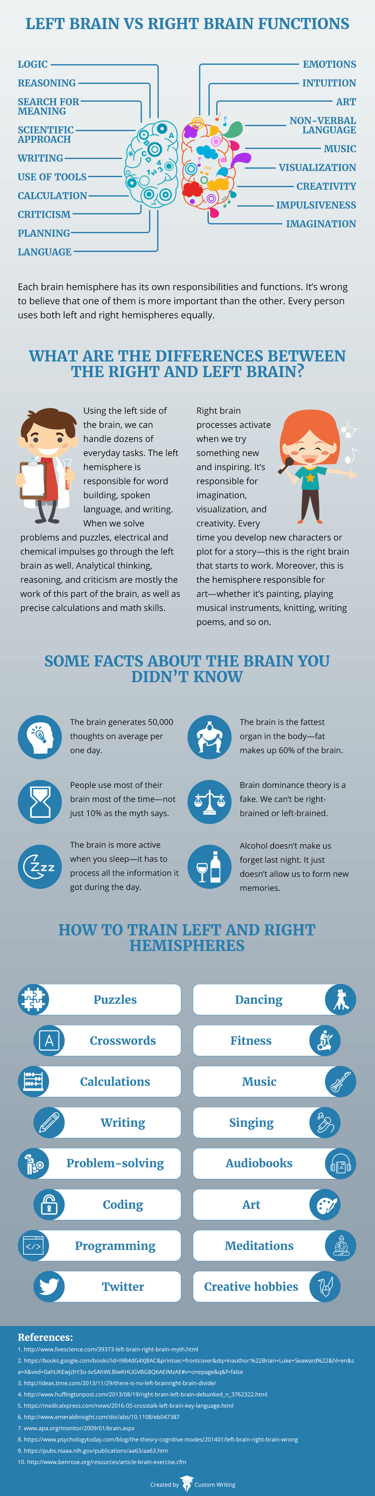 brain function infographic