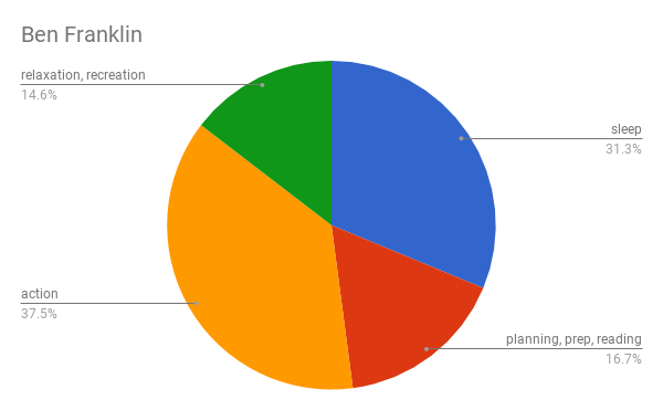 Ben Franklin's day summary as a pie chart